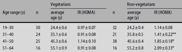 Insulinresistens hos vegetarianer i olika ålderskategorier