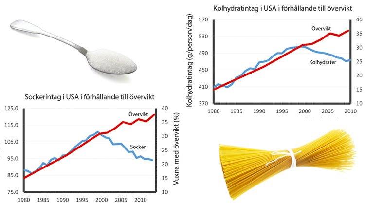 Mindre kolhydrater och socker men fler överviktiga