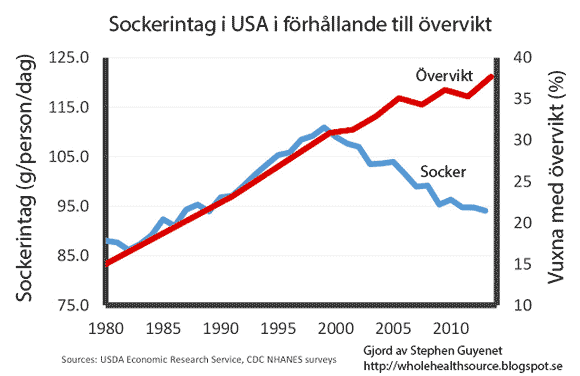 Förhållandet mellan sockerintag och övervikt i USA