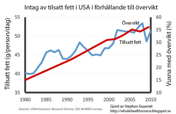 Intag av tillsatt fett och övervikt i USA