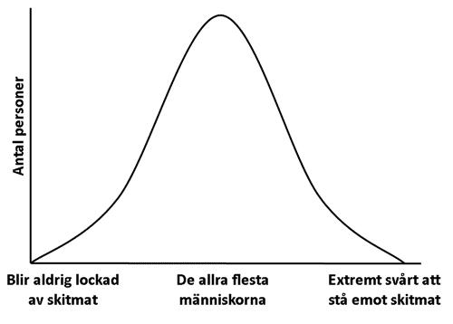 Normaldistribution av människor