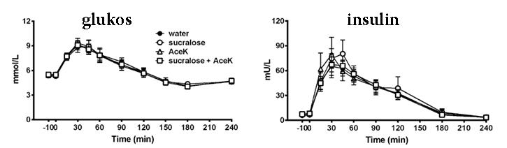 Sötningsmedel före en glukosbelastning