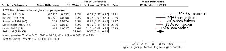 Sockerintag och LDL