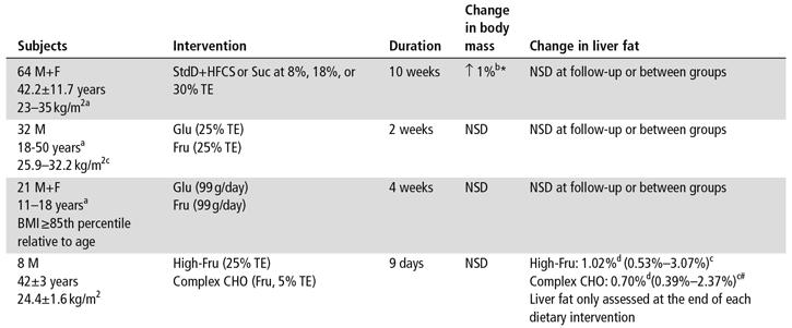 Hur socker påverkar mängden fett i levern vid kaloribalans