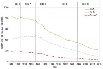 Dödsfall från hjärtsjukdom i USA