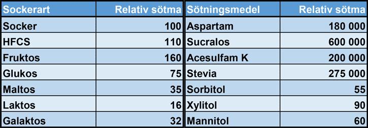 Relativa sötman för olika sockerarter och sötningsmedel