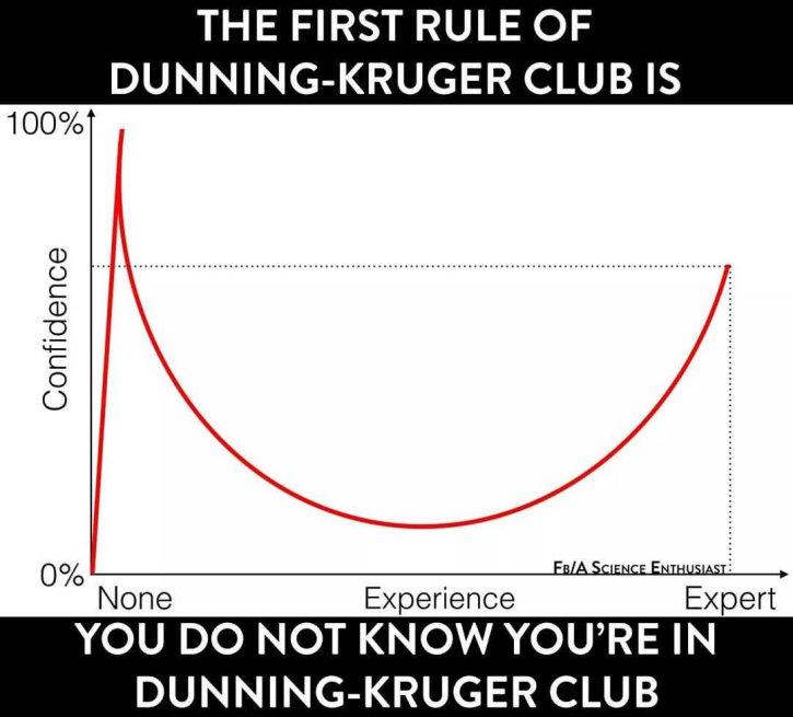 Dunning Kruger kurvan
