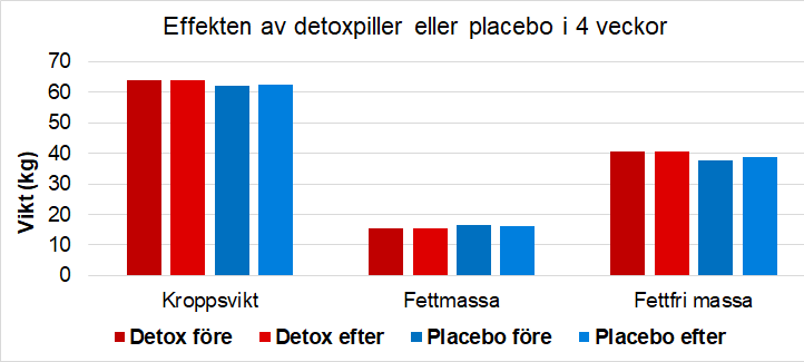Förändring i vikt, fettmassa och fettfri massa efter 4 veckor med detoxpiller