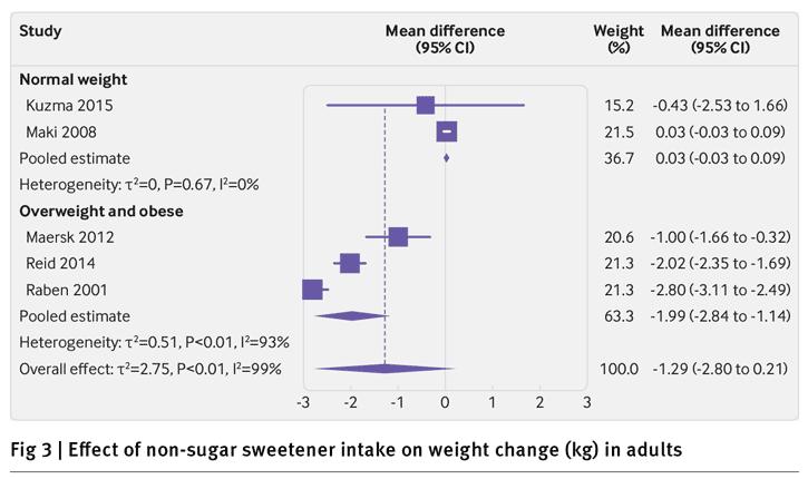 Effekten från sötningsmedel på vikten hos normalviktiga och överviktiga personer