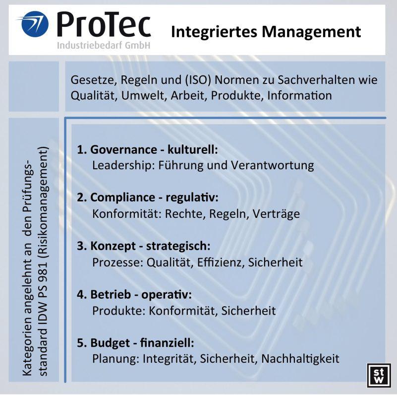 Integriertes Managementsystem der ProTec Industriebedarf GmbH