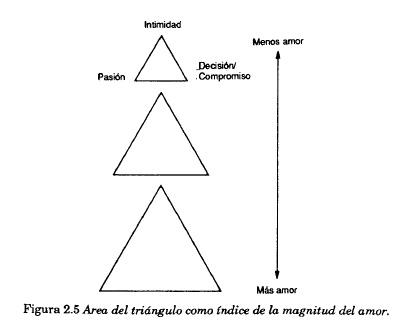 El triángulo del amor, una teoría de Robert J. Sternberg (6/6)
