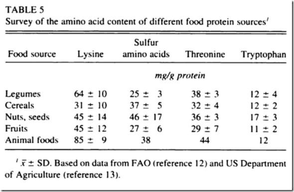 acides aminés limitants pour la protéine végétale