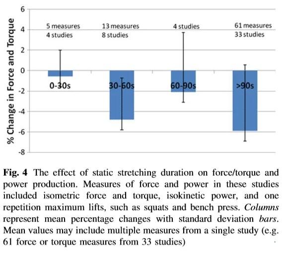 Effet des étirements statiques sur la force suite à un échauffement avant le sport