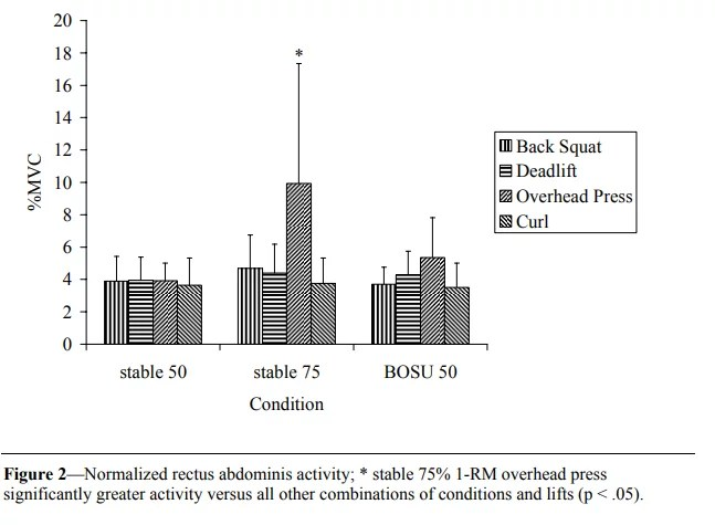 Etude EMG sur l'activation du droit de l'abdomen pour différents exercices de musculation