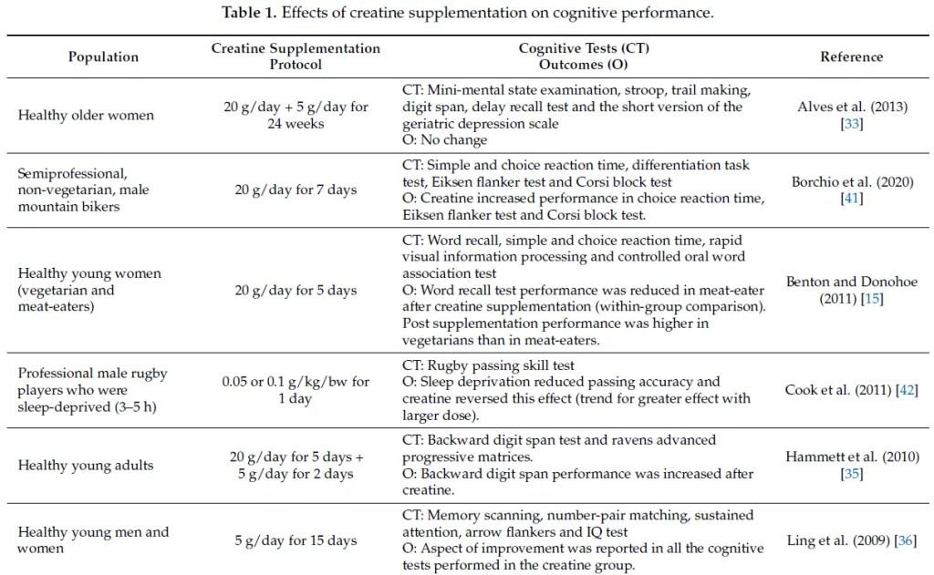 études sur l'effet de la créatine monohydrate sur les fonctions cognitives