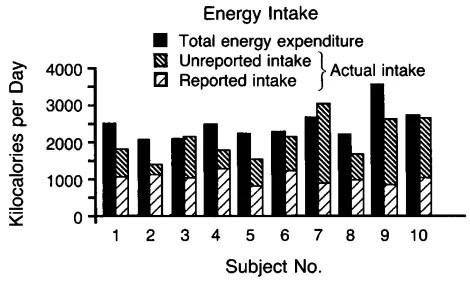 Etude de 2010 sur la sous estimation de l'apport calorique