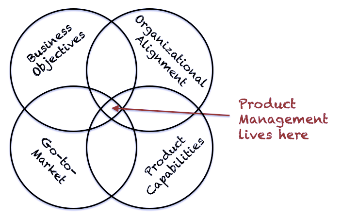 Venn diagram. 4 circles. Business Objectives. Go to market. Product Capabilities. Organizational Alignment. Product Management lives here is pointing at centre of diagram.