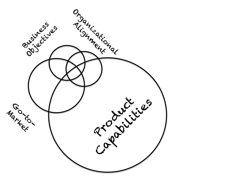 Similar Venn diagram as above, except Product Capabilities dominates. and other 3 - Go to market, Business objectives, Organizational Alignment are all smaller.