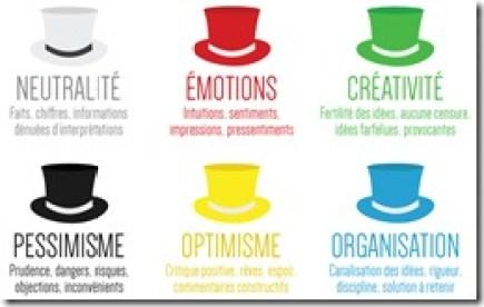 Méthode des six chapeaux