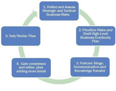 Our Approach to Business Continuity Planning