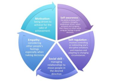 5 Critical Factors of Emotional Intelligence (EG)