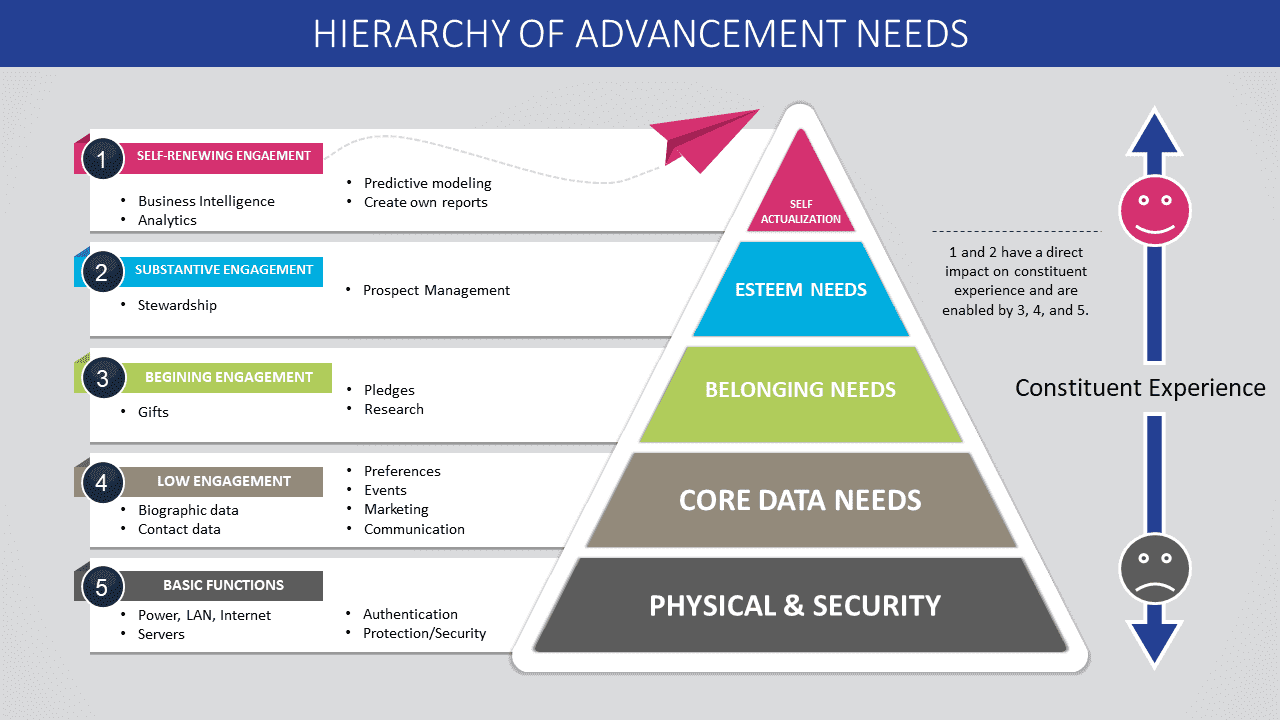 12-12-17 Chang Hierarchy of Advancement Needs