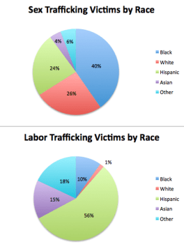 chart-image-822097305760-site_display_607-race-and-human-trafficking