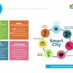 Conferinţă internaţională dedicată oraşelor inteligente,   în premieră,   la Cluj-Napoca