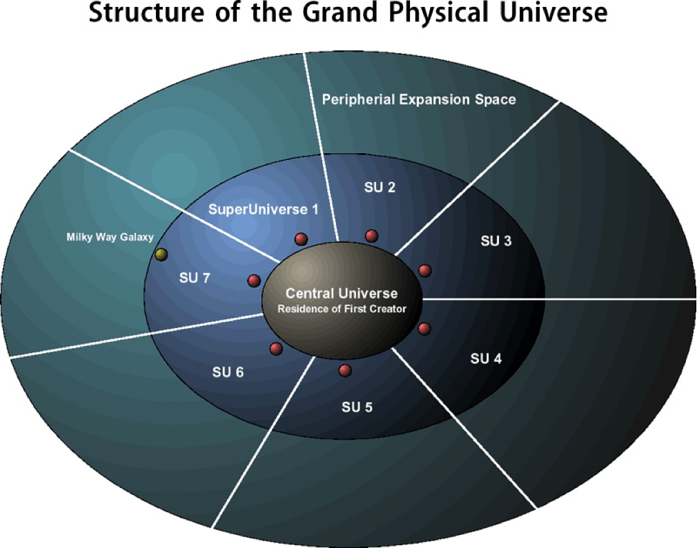 Grand Physical Universe