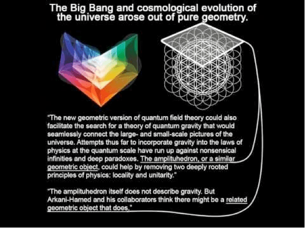 """""""Der Urknall und die kosmologische Evolution des Universums erwuchsen aus purer Geometrie. Die neue geometrische Version der Quantenfeldtheorie könnte auch bei der Suche nach einer Theorie zur Quantengravitation helfen, die nahtlos Makrokosmos und Mikrokosmos des Universums verbindet. Bisher haben Versuche die Gravitation in die Gesetze der Physik mit einzubinden in sinnwidrigen Unendlichkeiten oder tiefen Paradoxen geendet. Das Amplituhedron, oder ein ähnliches geometrische Objekt, könnte bei der Auflösung zweier in der Physik tief verankerter Prinzipien helfen: Lokalität und Unitarität. Das Amplituhedron selbst beschreibt die Gravitation nicht, aber Arkani-Hamed und seine Mitarbeiter glauben, dass es ein verwandtes geometrische Objekt gibt, das genau das könnte."""""""