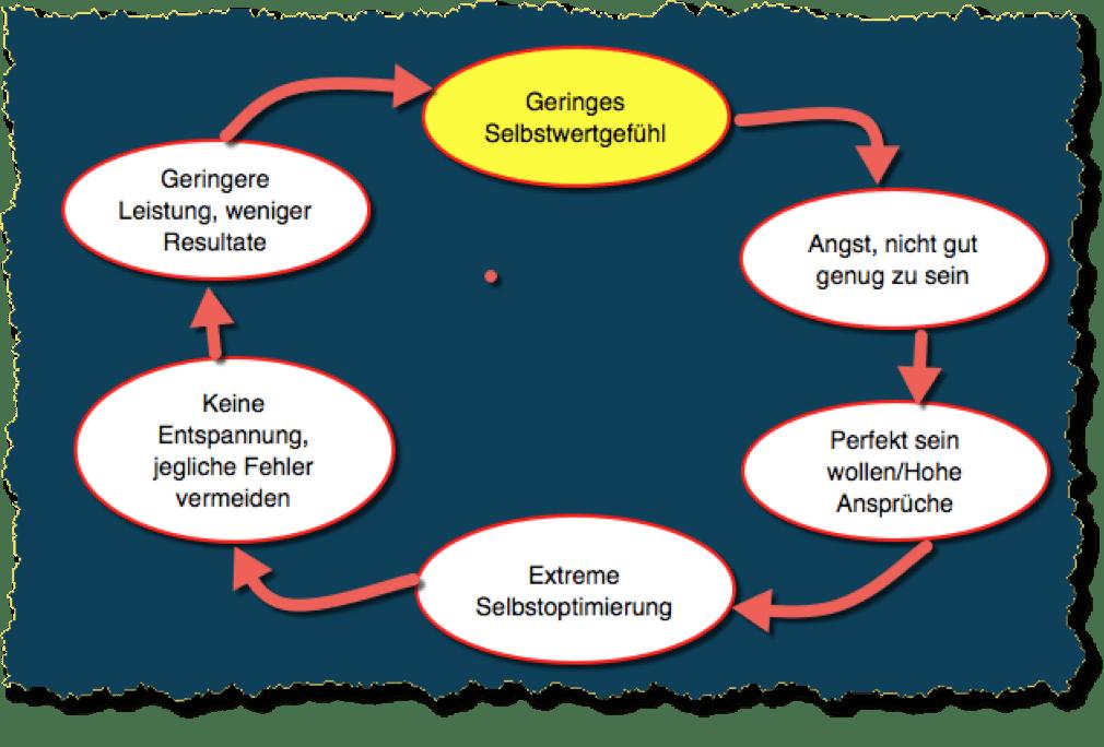 perfektionismus-ueberwinden-3