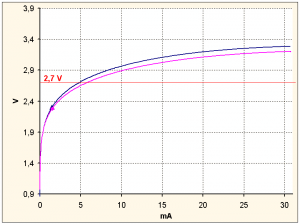 Comparison of two 2.7 V Z-diodes
