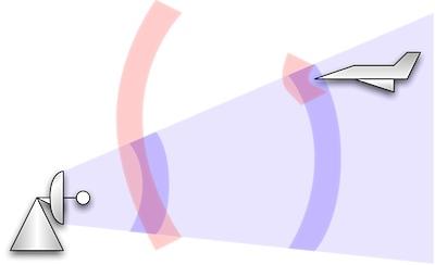 Entfernungsmessung Mit Radar : Entfernungsmessung radar u wikipedia entfernungsmesser