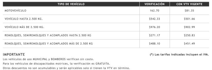 Las tarifas tienen vigencia a partir de diciembre de 2015. Más información http://transitobuenosaires.com/tag/precio-verificacion-tecnica-vehicular/