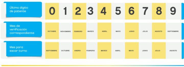 calendario-cuando-hacer-la-verificacion-tecnica-vehicular-caba
