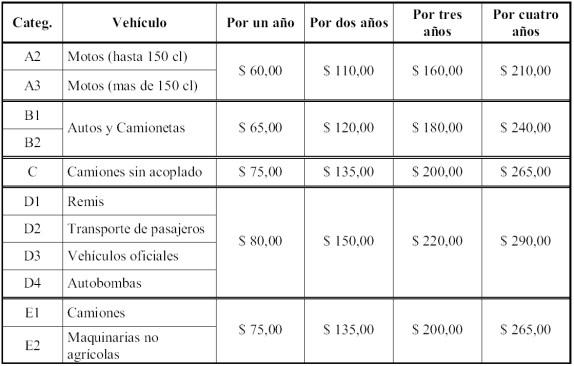Precios del carnet en Malvina Argentinas - web