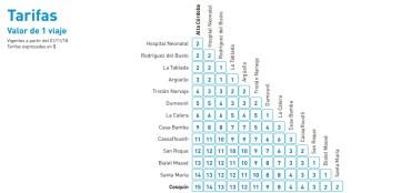 Tarifa tren de las sierras cordoba 2018