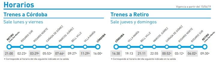 Horarios y recorridos de trenes Córdoba - Rosario - Buenos Aires