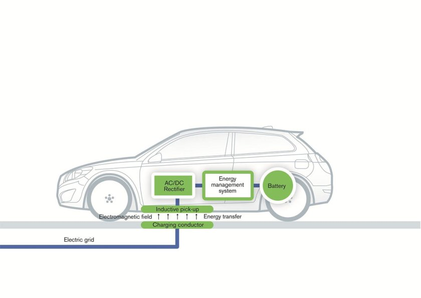 Volvo-induction-charging-solution_G3