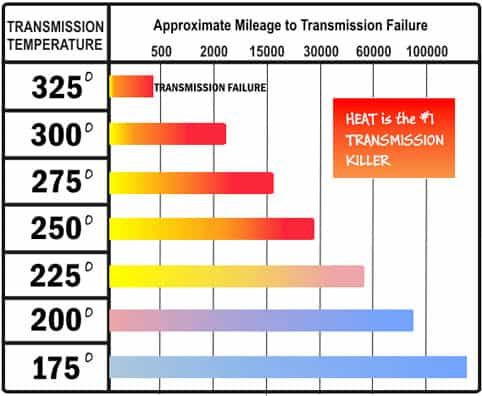 transmission fluid temperature chart - what is the proper temperature for a transmission - Transmission Cooler Guide
