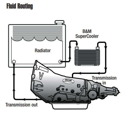 Transmission fluid cooler line routing