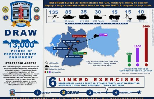 The largest US-led military exercise in Europe scales down but COVID-19 doesn't stop it!   The Transnational