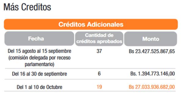 2 Creditos