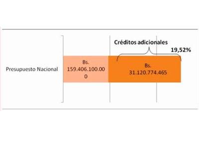 Bono Soberano de USD 3mil millones es el más alto entre las emisiones de la deuda
