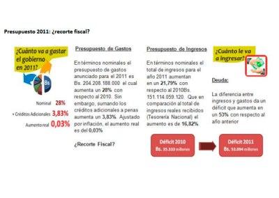 Déficit presupuestario superará el 50% en el 2011