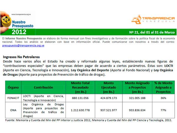 Sólo 36% de lo recaudado por Locti financió proyectos