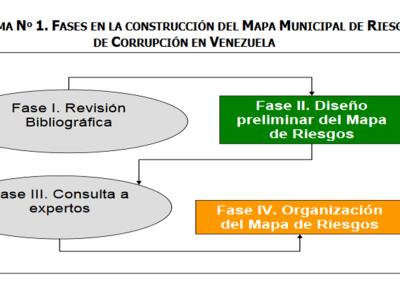 Mapa Municipal de Riesgos de corrupción