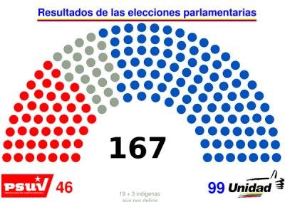 2do reporte: Denuncias en el marco del proceso electoral Parlamentarias 2015