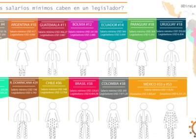 Venezuela es el país con el peor salario en Latinoamérica para un legislador