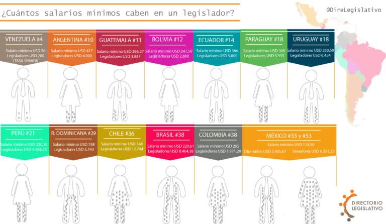 infografia-salarios-legisladores-latam-768x446